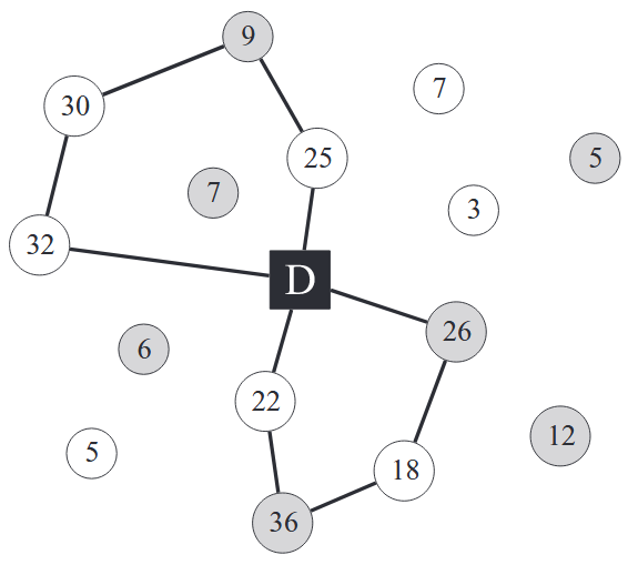 The selective vehicle routing problem in a collaborative environment